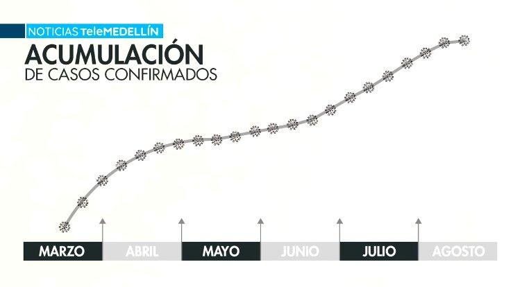 Así va la curva del virus desde el primer caso reportado en Medellín